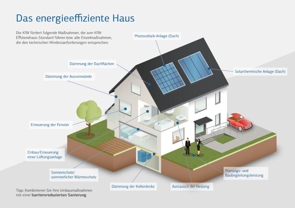 Geb udeenergiegesetz 2017 auf dem weg holzhaus bauen for Haus bauen 2016