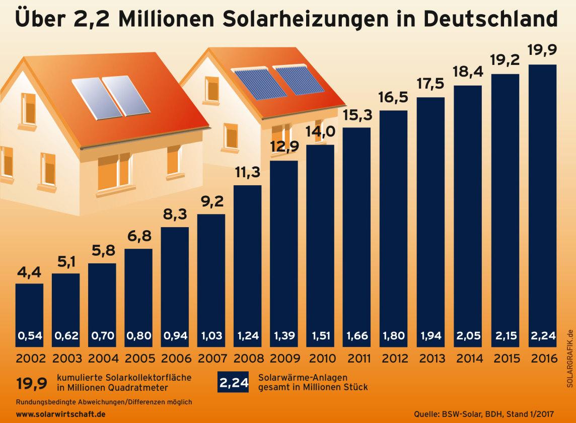 energieautarken Haus